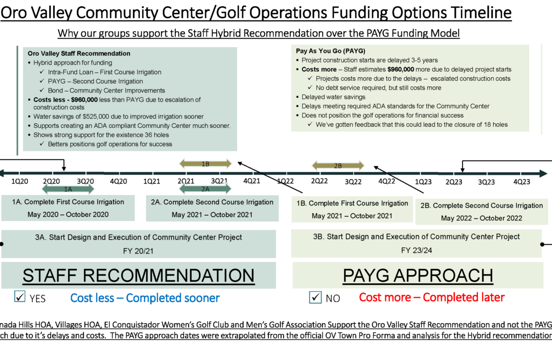 Infographic –  Funding The Improvements to the Community Center and Golf Courses